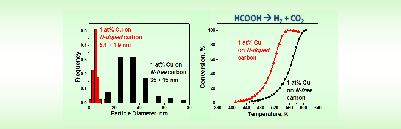 ИНХ СО РАН Copper on carbon materials