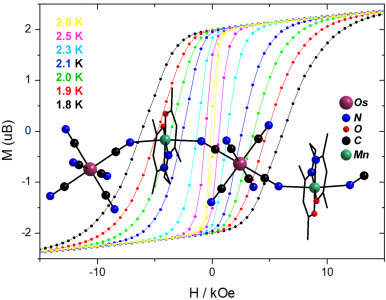 A fragment of (Ph4P)2[Mn(acacen)Os(CN)6], 1D coordination polymer, and a set of hysteresis loops for this compound are presented in picture.